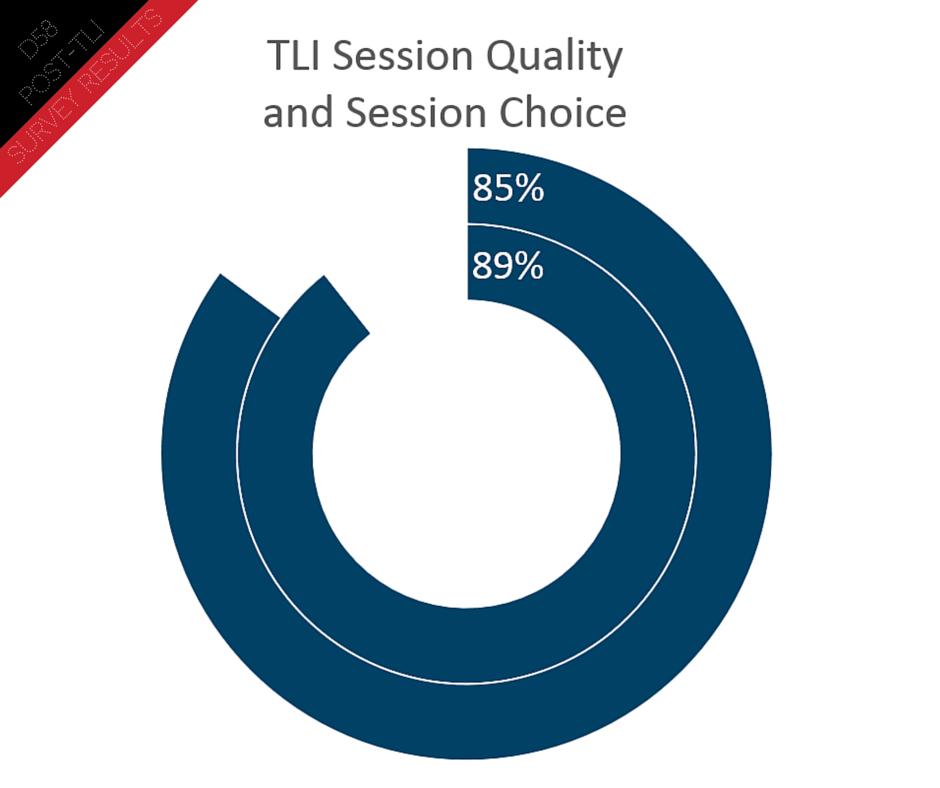 Post TLI Survey (1)