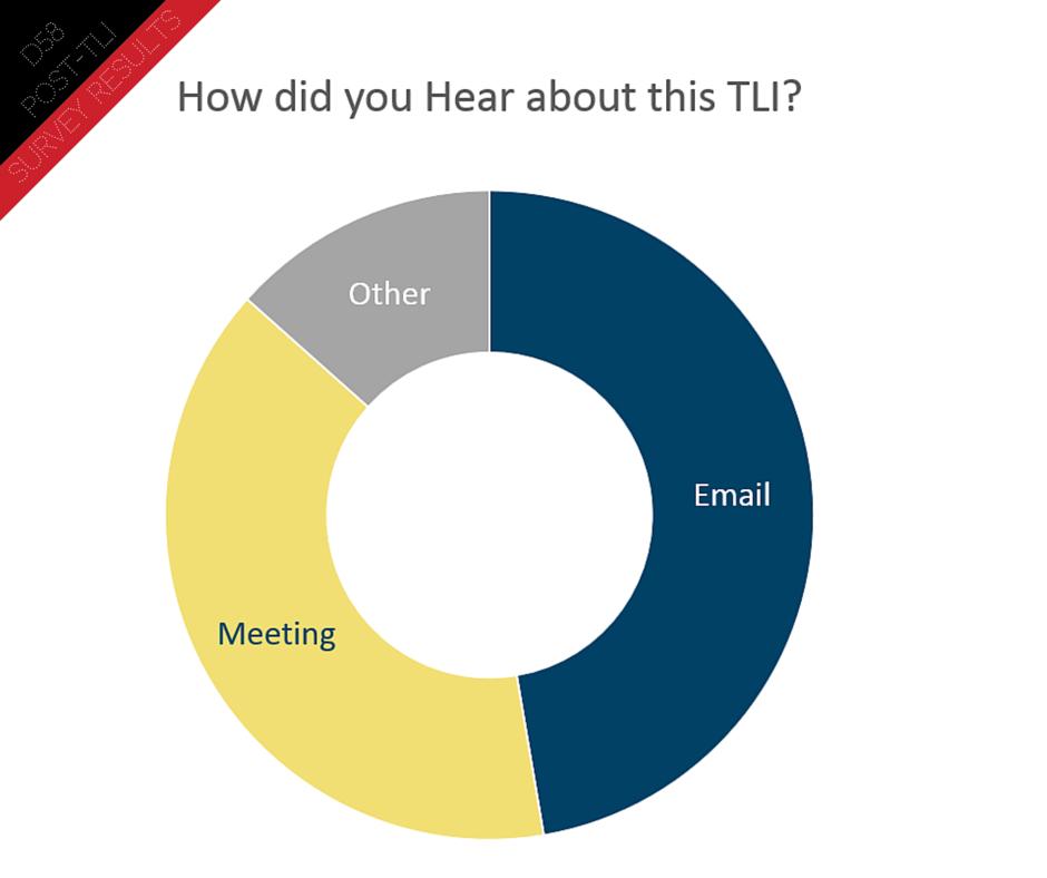 Post TLI Survey (10)