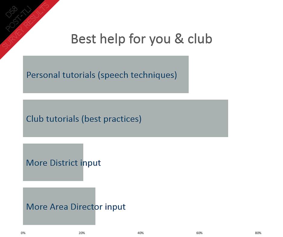Post TLI Survey (11)