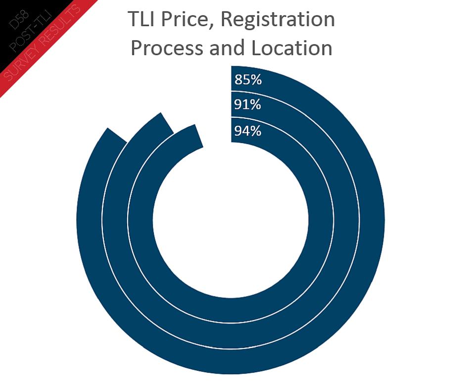 Post TLI Survey (2)
