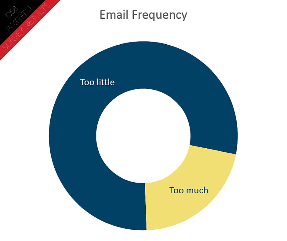 Post TLI Survey (4)