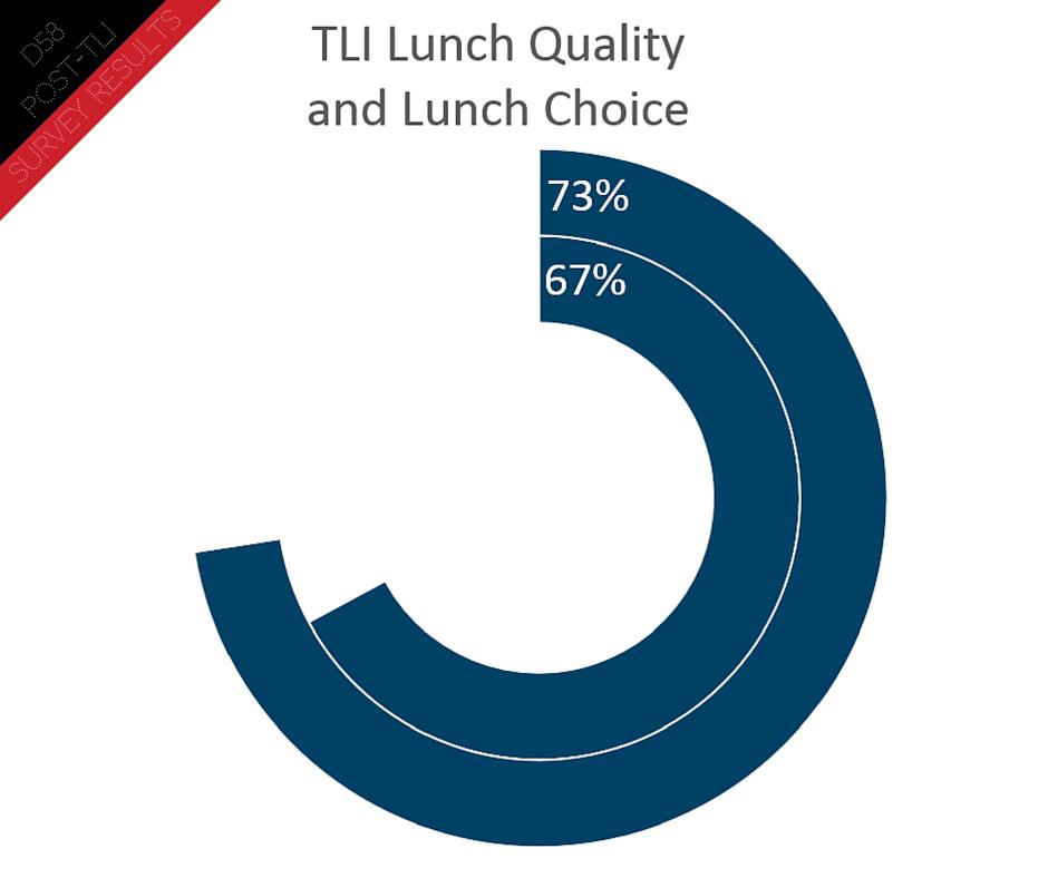 Post TLI Survey (7)