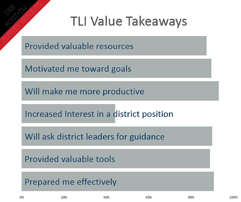 Post TLI Survey (8)